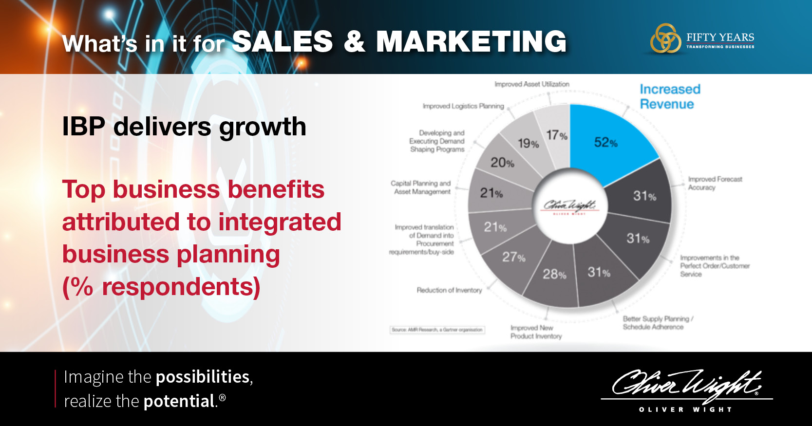 WHAT'S IN IT FOR SALES & MARKETING